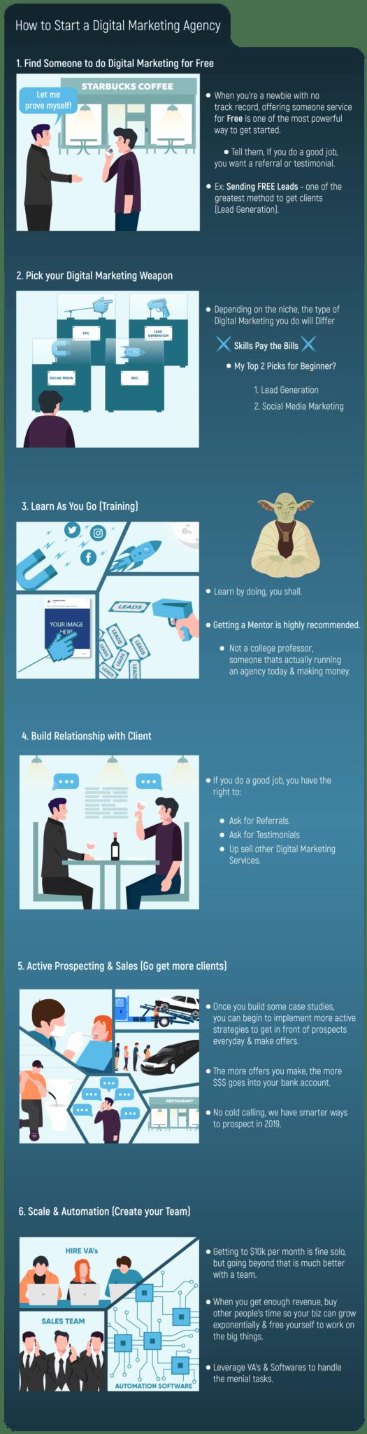 Infographics of Digital Marketing